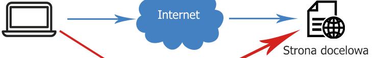 VPN – Zwiększ swoją prywatność wsieci!