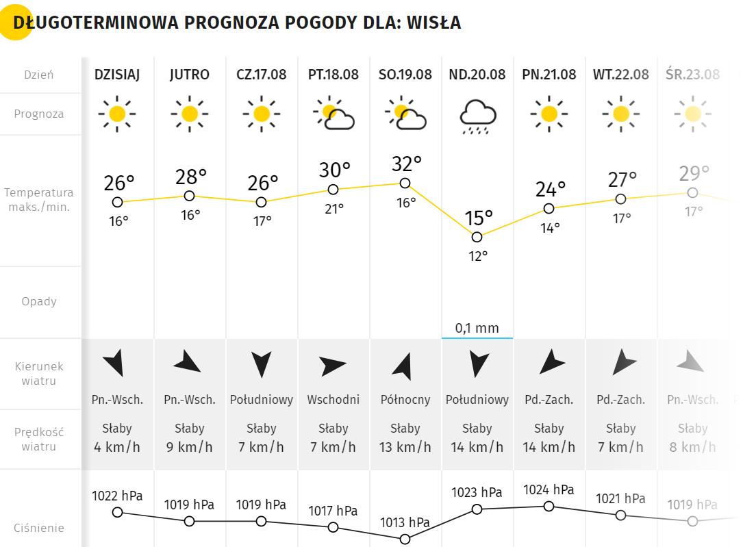 Pogoda w Wiśle