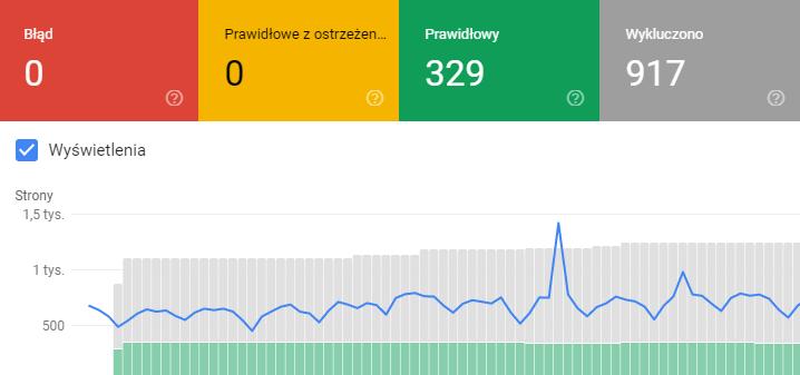 Stan Indeksu Google Search Console
