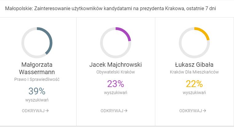 Wybory Samorządowe 2018 Kraków