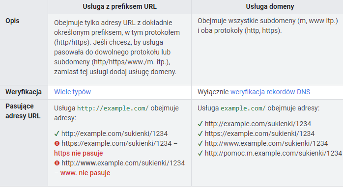 Usługi domeny w Google Search Console